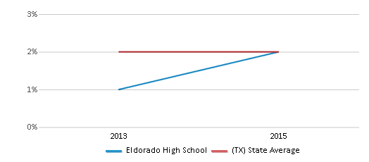 This chart display the percentage of students of two or more races in Eldorado High School and the percentage of public school students of two or more races in Texas by year, with the latest 2014-15 school year data.