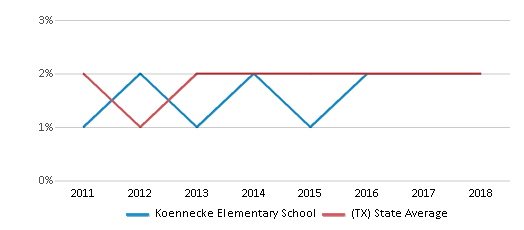 This chart display the percentage of students of two or more races in Koennecke Elementary School and the percentage of public school students of two or more races in Texas by year, with the latest 2017-18 school year data.