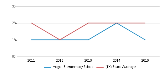This chart display the percentage of students of two or more races in Vogel Elementary School and the percentage of public school students of two or more races in Texas by year, with the latest 2014-15 school year data.