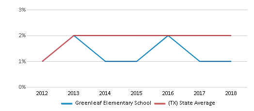 This chart display the percentage of students of two or more races in Greenleaf Elementary School and the percentage of public school students of two or more races in Texas by year, with the latest 2017-18 school year data.