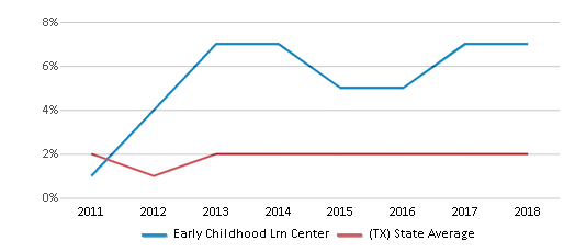 This chart display the percentage of students of two or more races in Early Childhood Lrn Center and the percentage of public school students of two or more races in Texas by year, with the latest 2017-18 school year data.