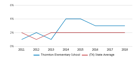 This chart display the percentage of students of two or more races in Thornton Elementary School and the percentage of public school students of two or more races in Texas by year, with the latest 2017-18 school year data.