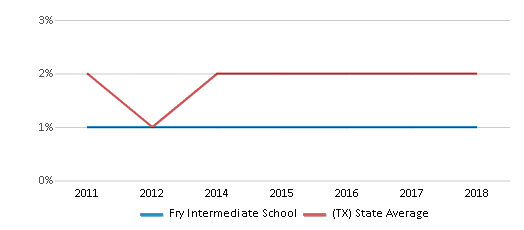 This chart display the percentage of students of two or more races in Fry Intermediate School and the percentage of public school students of two or more races in Texas by year, with the latest 2017-18 school year data.