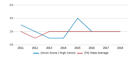 This chart display the percentage of students of two or more races in Union Grove J High School and the percentage of public school students of two or more races in Texas by year, with the latest 2017-18 school year data.