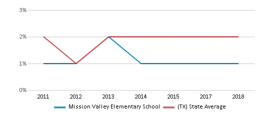 This chart display the percentage of students of two or more races in Mission Valley Elementary School and the percentage of public school students of two or more races in Texas by year, with the latest 2017-18 school year data.