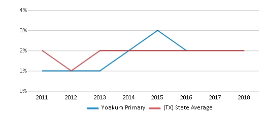 This chart display the percentage of students of two or more races in Yoakum Primary and the percentage of public school students of two or more races in Texas by year, with the latest 2017-18 school year data.