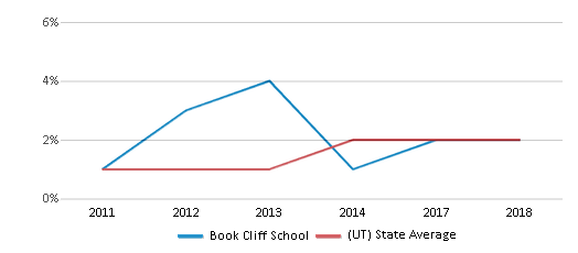 This chart display the percentage of students of two or more races in Book Cliff School and the percentage of public school students of two or more races in Utah by year, with the latest 2017-18 school year data.