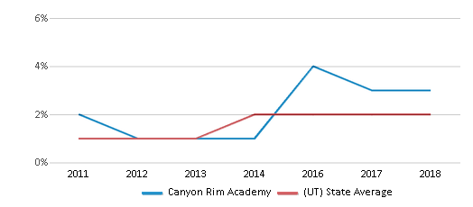 This chart display the percentage of students of two or more races in Canyon Rim Academy and the percentage of public school students of two or more races in Utah by year, with the latest 2017-18 school year data.