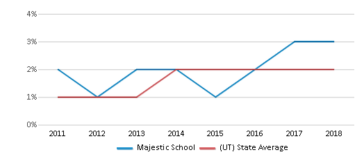 This chart display the percentage of students of two or more races in Majestic School and the percentage of public school students of two or more races in Utah by year, with the latest 2017-18 school year data.