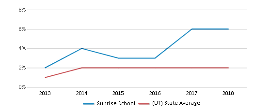 This chart display the percentage of students of two or more races in Sunrise School and the percentage of public school students of two or more races in Utah by year, with the latest 2017-18 school year data.