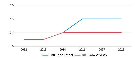 This chart display the percentage of students of two or more races in Park Lane School and the percentage of public school students of two or more races in Utah by year, with the latest 2017-18 school year data.