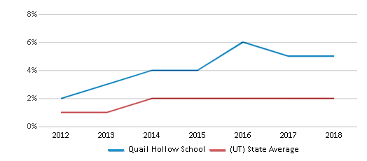 This chart display the percentage of students of two or more races in Quail Hollow School and the percentage of public school students of two or more races in Utah by year, with the latest 2017-18 school year data.