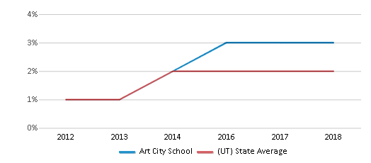 This chart display the percentage of students of two or more races in Art City School and the percentage of public school students of two or more races in Utah by year, with the latest 2017-18 school year data.