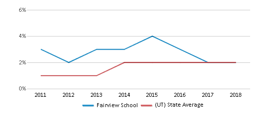 This chart display the percentage of students of two or more races in Fairview School and the percentage of public school students of two or more races in Utah by year, with the latest 2017-18 school year data.