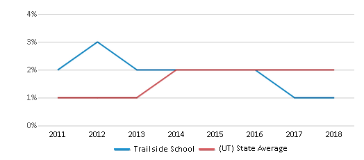 This chart display the percentage of students of two or more races in Trailside School and the percentage of public school students of two or more races in Utah by year, with the latest 2017-18 school year data.