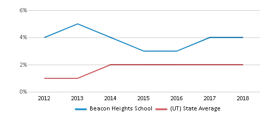 This chart display the percentage of students of two or more races in Beacon Heights School and the percentage of public school students of two or more races in Utah by year, with the latest 2017-18 school year data.