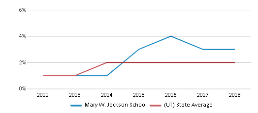 This chart display the percentage of students of two or more races in Mary W. Jackson School and the percentage of public school students of two or more races in Utah by year, with the latest 2017-18 school year data.