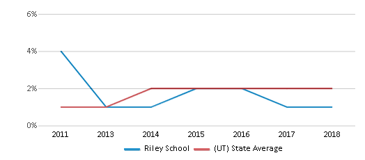 This chart display the percentage of students of two or more races in Riley School and the percentage of public school students of two or more races in Utah by year, with the latest 2017-18 school year data.