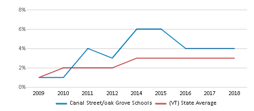 This chart display the percentage of students of two or more races in Canal Street/oak Grove Schools and the percentage of public school students of two or more races in Vermont by year, with the latest 2017-18 school year data.