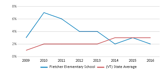 This chart display the percentage of students of two or more races in Fletcher Elementary School and the percentage of public school students of two or more races in Vermont by year, with the latest 2015-16 school year data.