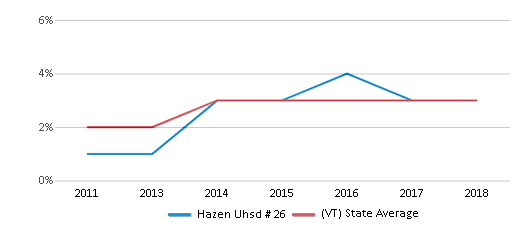 This chart display the percentage of students of two or more races in Hazen Uhsd # 26 and the percentage of public school students of two or more races in Vermont by year, with the latest 2017-18 school year data.