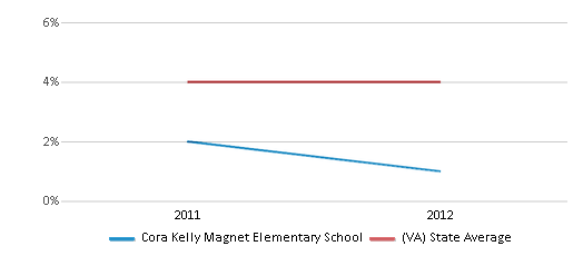 This chart display the percentage of students of two or more races in Cora Kelly Magnet Elementary School and the percentage of public school students of two or more races in Virginia by year, with the latest 2011-12 school year data.