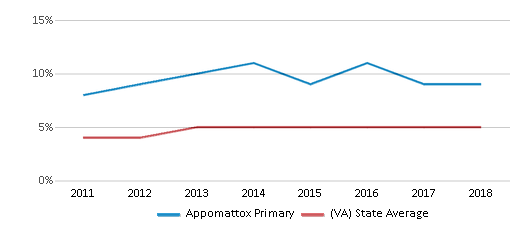 This chart display the percentage of students of two or more races in Appomattox Primary and the percentage of public school students of two or more races in Virginia by year, with the latest 2017-18 school year data.
