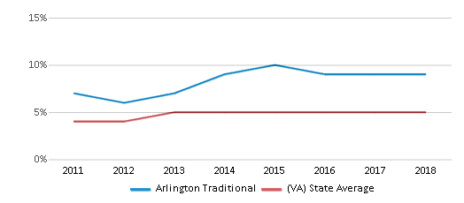 This chart display the percentage of students of two or more races in Arlington Traditional and the percentage of public school students of two or more races in Virginia by year, with the latest 2017-18 school year data.