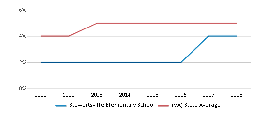 This chart display the percentage of students of two or more races in Stewartsville Elementary School and the percentage of public school students of two or more races in Virginia by year, with the latest 2017-18 school year data.