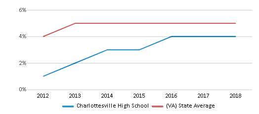 This chart display the percentage of students of two or more races in Charlottesville High School and the percentage of public school students of two or more races in Virginia by year, with the latest 2017-18 school year data.