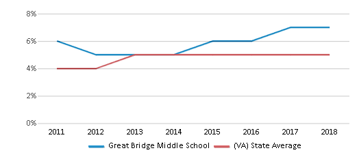 This chart display the percentage of students of two or more races in Great Bridge Middle School and the percentage of public school students of two or more races in Virginia by year, with the latest 2017-18 school year data.