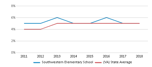 This chart display the percentage of students of two or more races in Southwestern Elementary School and the percentage of public school students of two or more races in Virginia by year, with the latest 2017-18 school year data.
