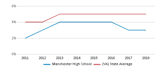 This chart display the percentage of students of two or more races in Manchester High School and the percentage of public school students of two or more races in Virginia by year, with the latest 2017-18 school year data.
