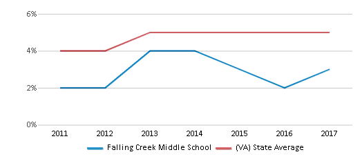 This chart display the percentage of students of two or more races in Falling Creek Middle School and the percentage of public school students of two or more races in Virginia by year, with the latest 2016-17 school year data.