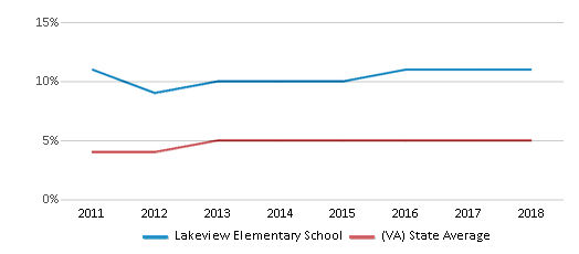 This chart display the percentage of students of two or more races in Lakeview Elementary School and the percentage of public school students of two or more races in Virginia by year, with the latest 2017-18 school year data.