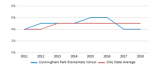 This chart display the percentage of students of two or more races in Cunningham Park Elementary School and the percentage of public school students of two or more races in Virginia by year, with the latest 2017-18 school year data.