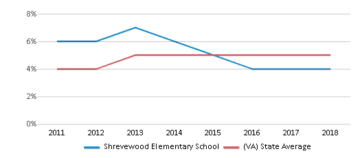 This chart display the percentage of students of two or more races in Shrevewood Elementary School and the percentage of public school students of two or more races in Virginia by year, with the latest 2017-18 school year data.