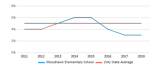This chart display the percentage of students of two or more races in Woodlawn Elementary School and the percentage of public school students of two or more races in Virginia by year, with the latest 2017-18 school year data.