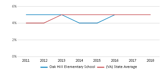 This chart display the percentage of students of two or more races in Oak Hill Elementary School and the percentage of public school students of two or more races in Virginia by year, with the latest 2017-18 school year data.
