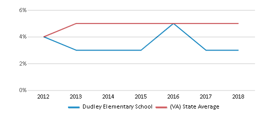This chart display the percentage of students of two or more races in Dudley Elementary School and the percentage of public school students of two or more races in Virginia by year, with the latest 2017-18 school year data.