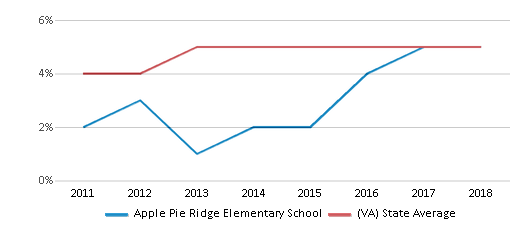 This chart display the percentage of students of two or more races in Apple Pie Ridge Elementary School and the percentage of public school students of two or more races in Virginia by year, with the latest 2017-18 school year data.