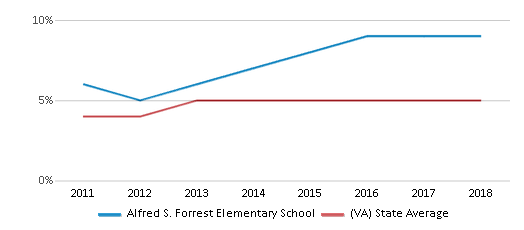 This chart display the percentage of students of two or more races in Alfred S. Forrest Elementary School and the percentage of public school students of two or more races in Virginia by year, with the latest 2017-18 school year data.