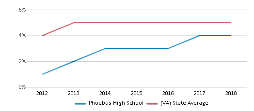 This chart display the percentage of students of two or more races in Phoebus High School and the percentage of public school students of two or more races in Virginia by year, with the latest 2017-18 school year data.