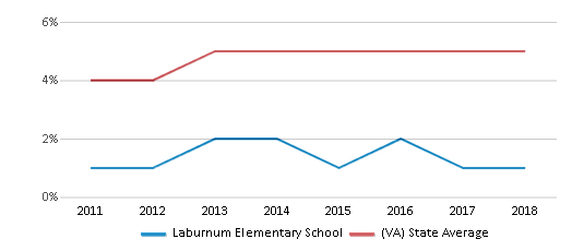 This chart display the percentage of students of two or more races in Laburnum Elementary School and the percentage of public school students of two or more races in Virginia by year, with the latest 2017-18 school year data.