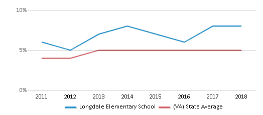 This chart display the percentage of students of two or more races in Longdale Elementary School and the percentage of public school students of two or more races in Virginia by year, with the latest 2017-18 school year data.
