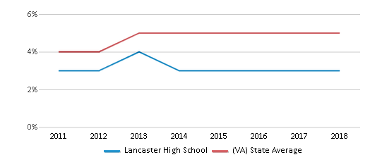 This chart display the percentage of students of two or more races in Lancaster High School and the percentage of public school students of two or more races in Virginia by year, with the latest 2017-18 school year data.