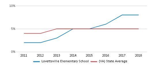This chart display the percentage of students of two or more races in Lovettsville Elementary School and the percentage of public school students of two or more races in Virginia by year, with the latest 2017-18 school year data.