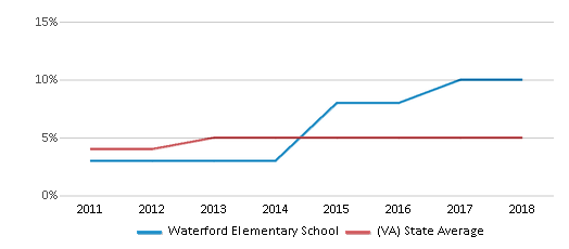 This chart display the percentage of students of two or more races in Waterford Elementary School and the percentage of public school students of two or more races in Virginia by year, with the latest 2017-18 school year data.