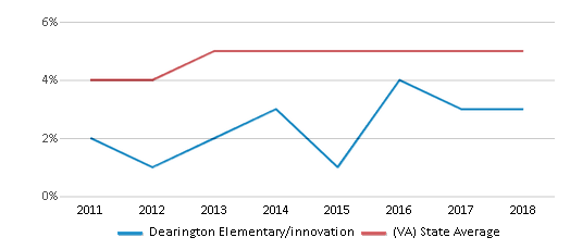 This chart display the percentage of students of two or more races in Dearington Elementary/innovation and the percentage of public school students of two or more races in Virginia by year, with the latest 2017-18 school year data.
