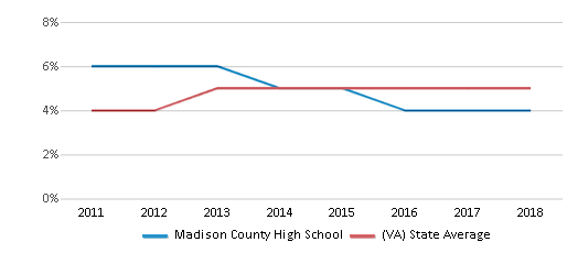 This chart display the percentage of students of two or more races in Madison County High School and the percentage of public school students of two or more races in Virginia by year, with the latest 2017-18 school year data.